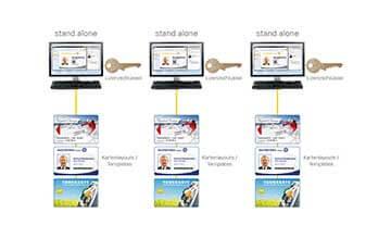 ID.office Einzelplatzlösungen von Mada